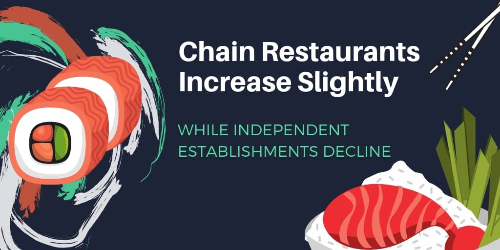 Chain Restaurants Increase Slightly While Independent Establishments Decline